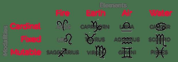 Astro znaci